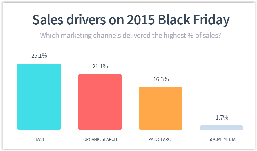 Best Email Marketing Examples for Black Friday   MageWorx Shopify Blog