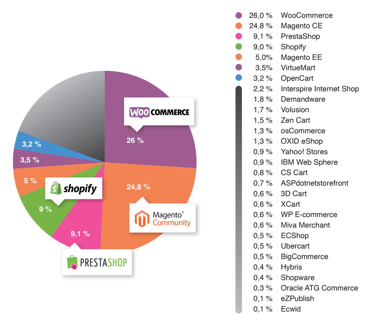 ecommerce-platforms-2016