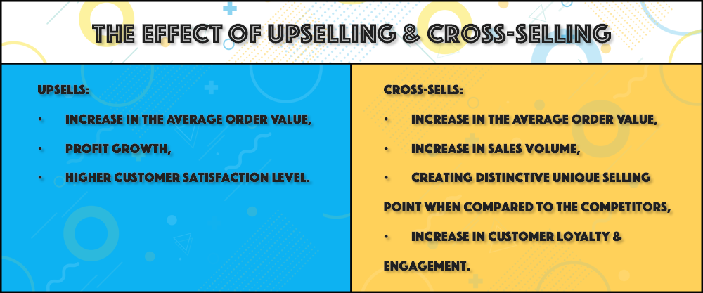Effect of Upselling & Cross-selling