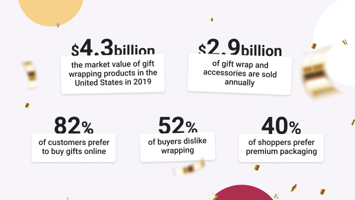 Why Offer Gift Wrapping in Ecommerce? | MageWorx Shopify Blog